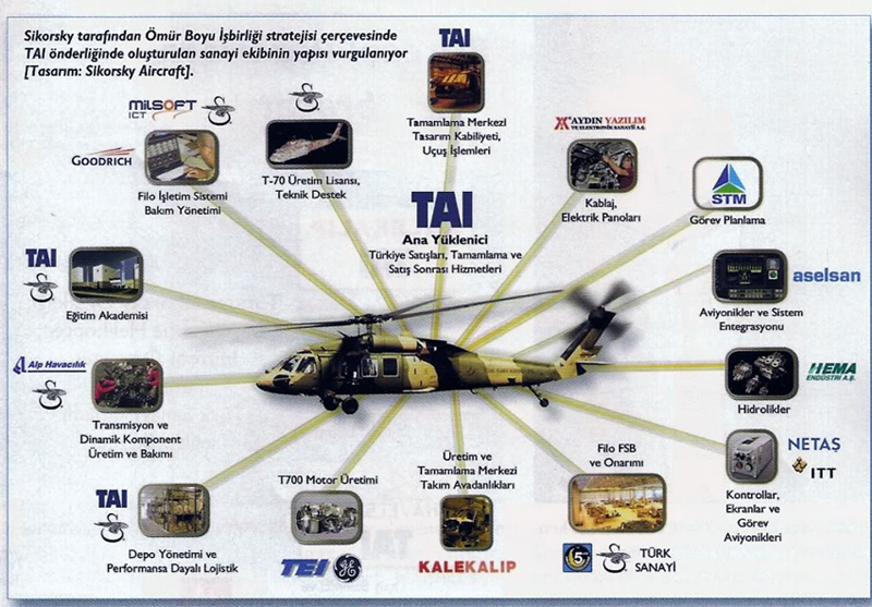 T70 Genel Maksat Helikopteri Üreticileri