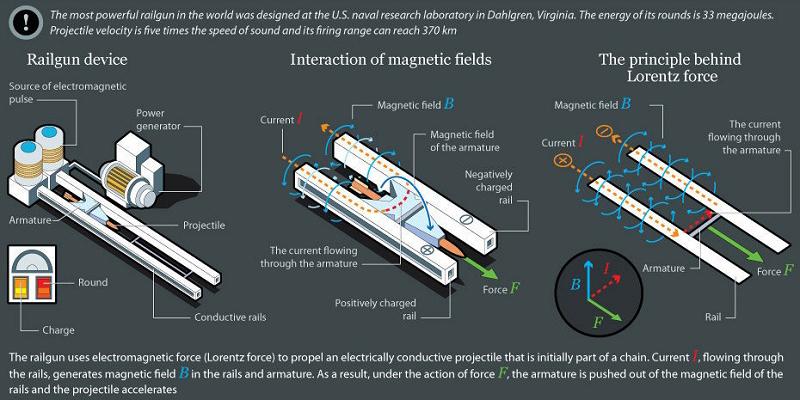 Elektromanyetik Silah Çalışma Prensibi